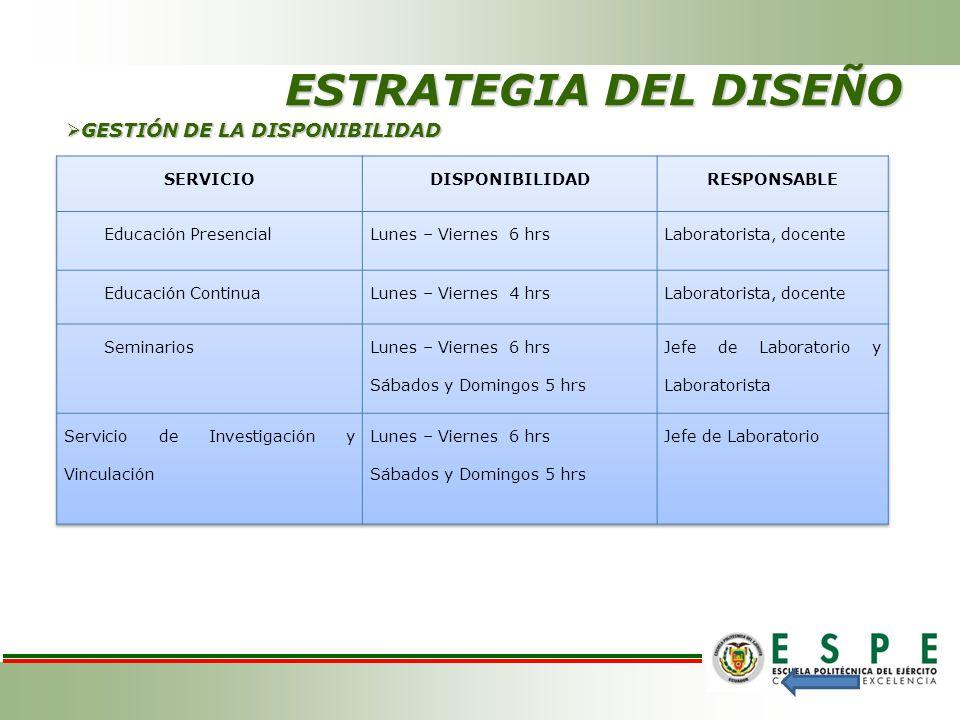 ESTRATEGIA DEL DISEÑO GESTIÓN DE LA DISPONIBILIDAD SERVICIO