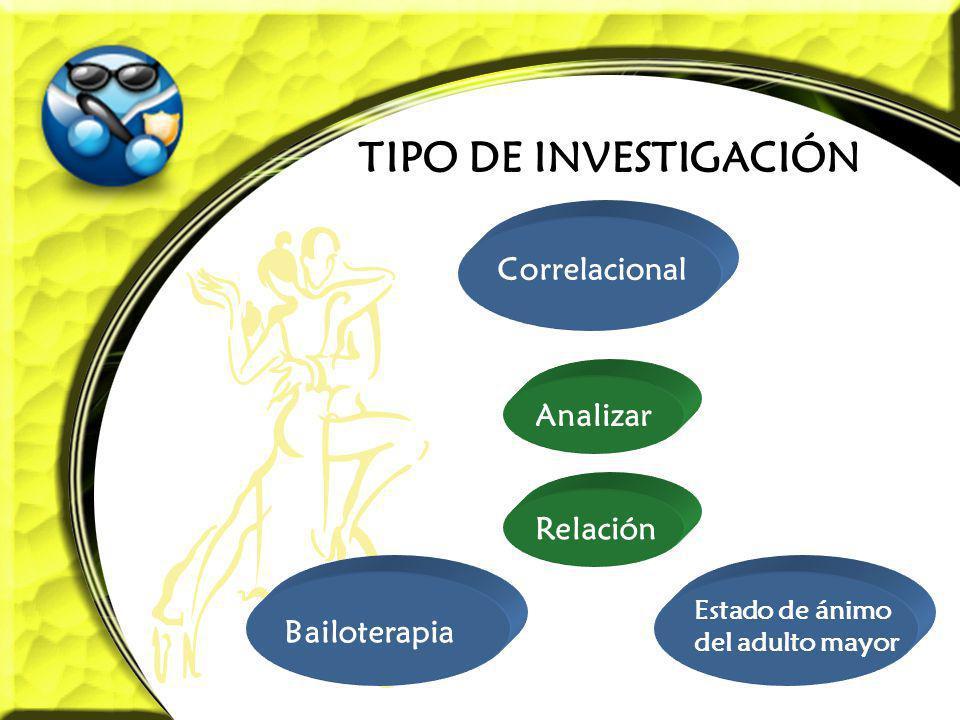 TIPO DE INVESTIGACIÓN Correlacional Analizar Relación Bailoterapia