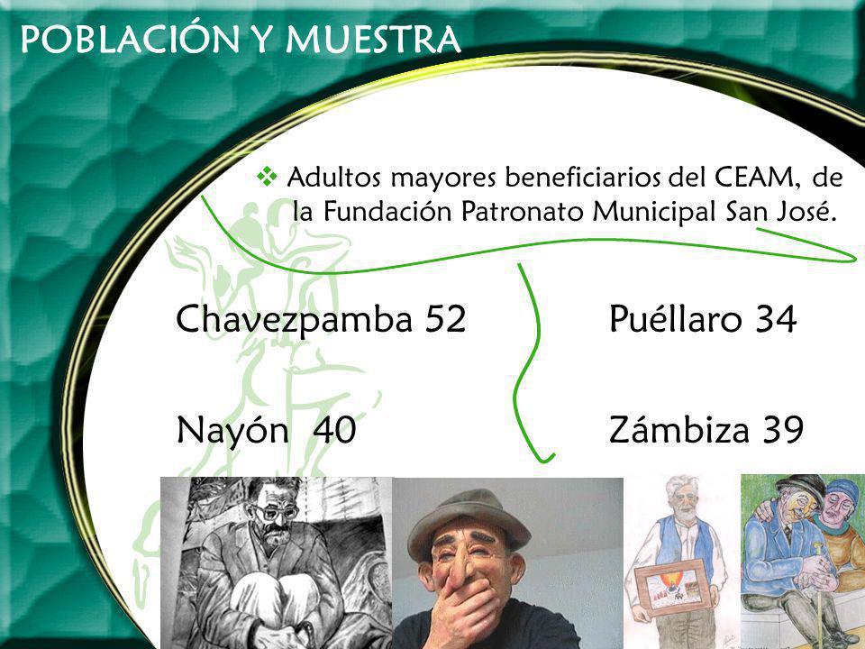 POBLACIÓN Y MUESTRA Chavezpamba 52 Puéllaro 34 Nayón 40 Zámbiza 39