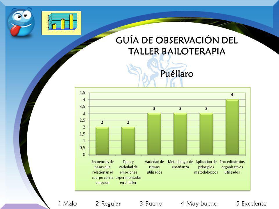 GUÍA DE OBSERVACIÓN DEL TALLER BAILOTERAPIA
