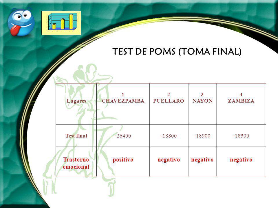TEST DE POMS (TOMA FINAL)