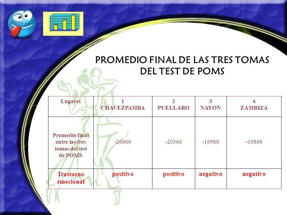 PROMEDIO FINAL DE LAS TRES TOMAS DEL TEST DE POMS