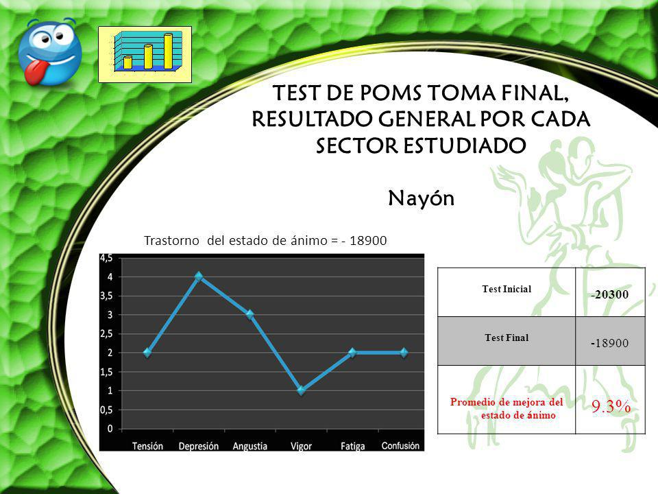 TEST DE POMS TOMA FINAL, RESULTADO GENERAL POR CADA SECTOR ESTUDIADO