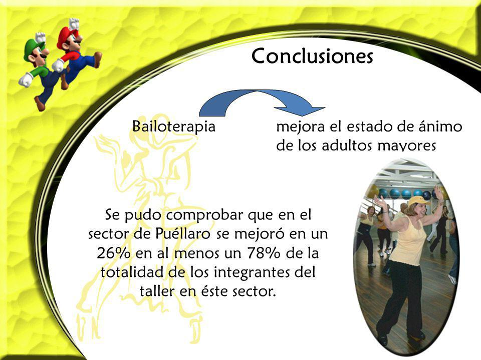 Conclusiones Bailoterapia mejora el estado de ánimo de los adultos mayores.