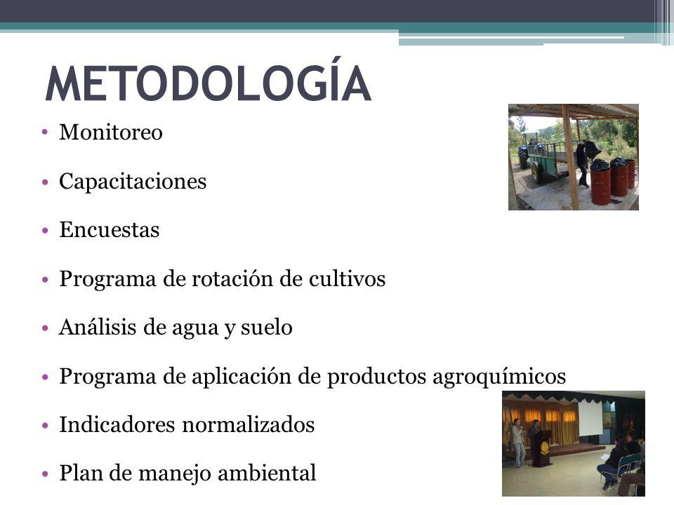 METODOLOGÍA Monitoreo Capacitaciones Encuestas