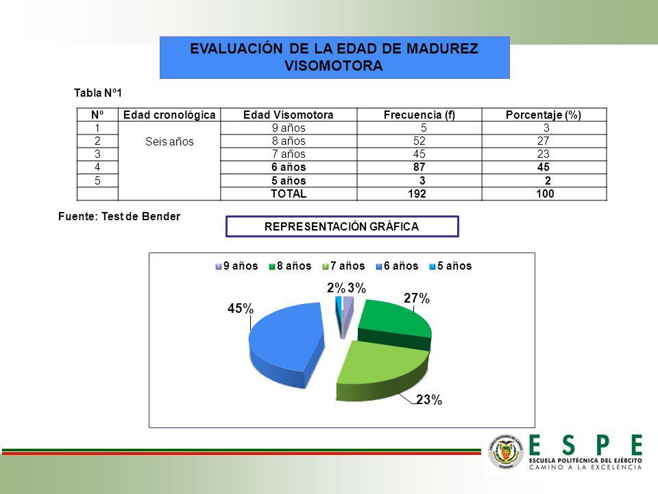 EVALUACIÓN DE LA EDAD DE MADUREZ VISOMOTORA REPRESENTACIÓN GRÁFICA