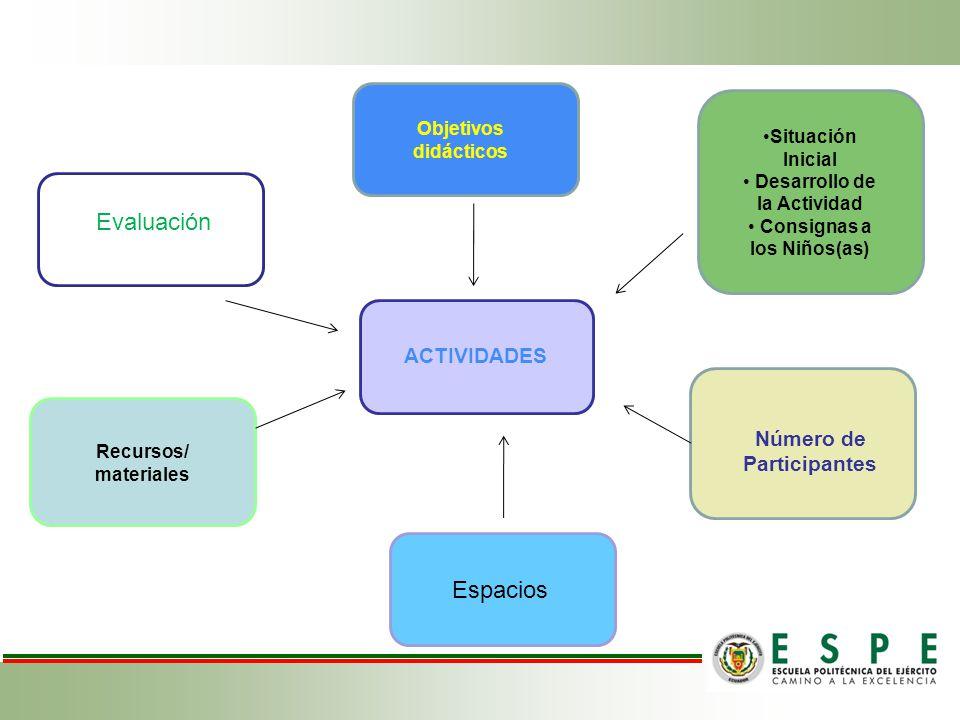 Evaluación Espacios ACTIVIDADES Número de Participantes