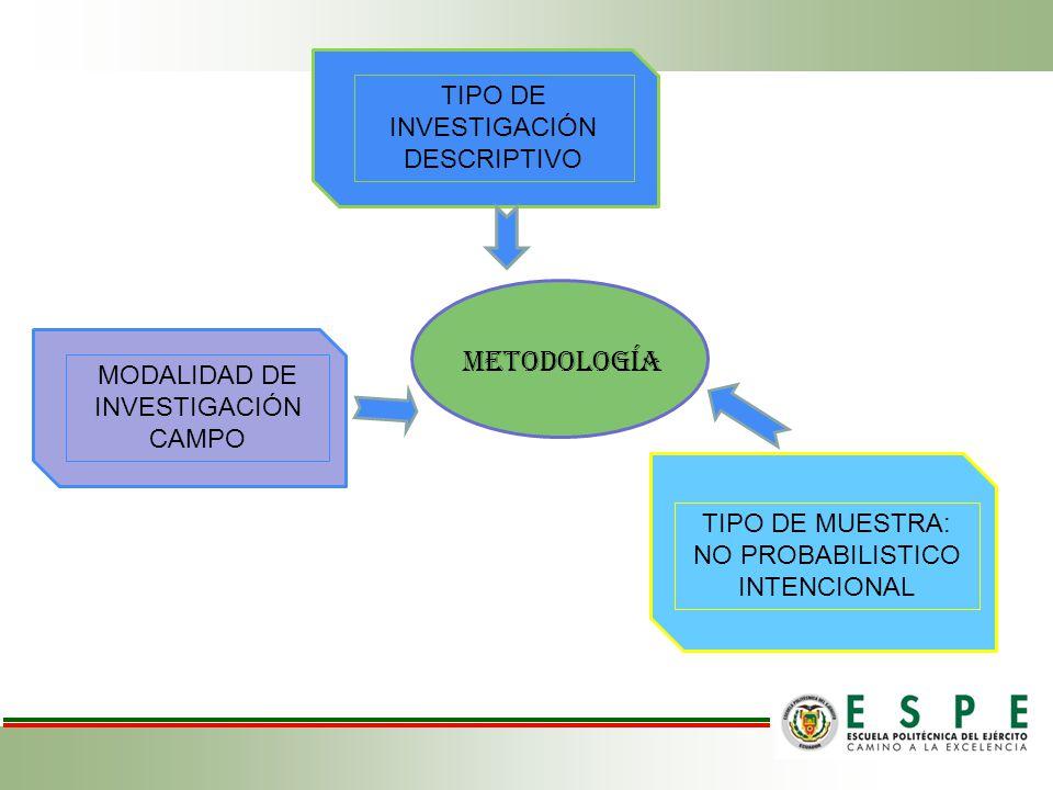 METODOLOGÍA TIPO DE INVESTIGACIÓN DESCRIPTIVO