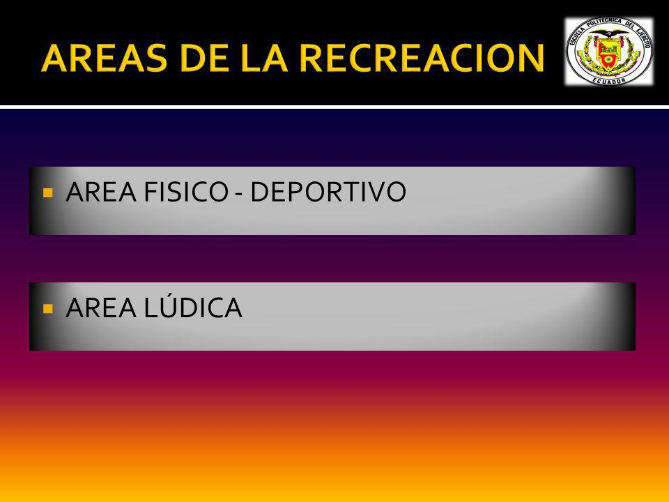 AREAS DE LA RECREACION AREA FISICO - DEPORTIVO AREA LÚDICA