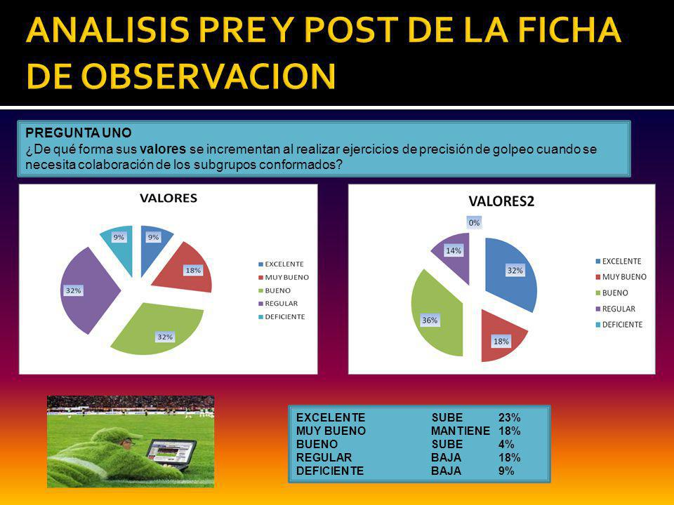 ANALISIS PRE Y POST DE LA FICHA DE OBSERVACION