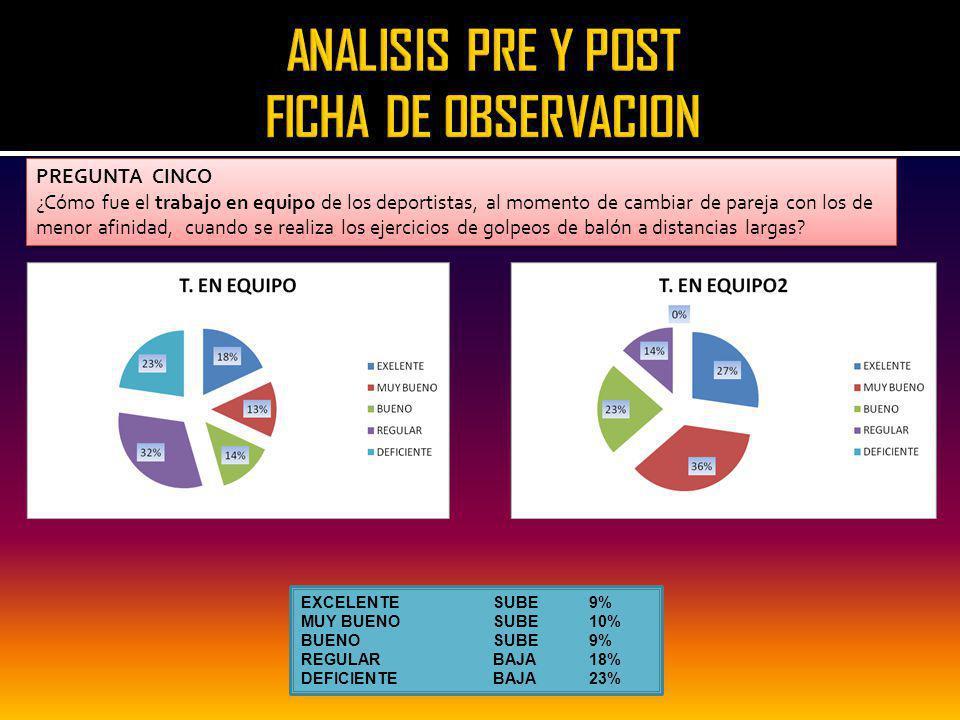ANALISIS PRE Y POST FICHA DE OBSERVACION