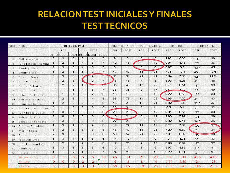 RELACION TEST INICIALES Y FINALES TEST TECNICOS