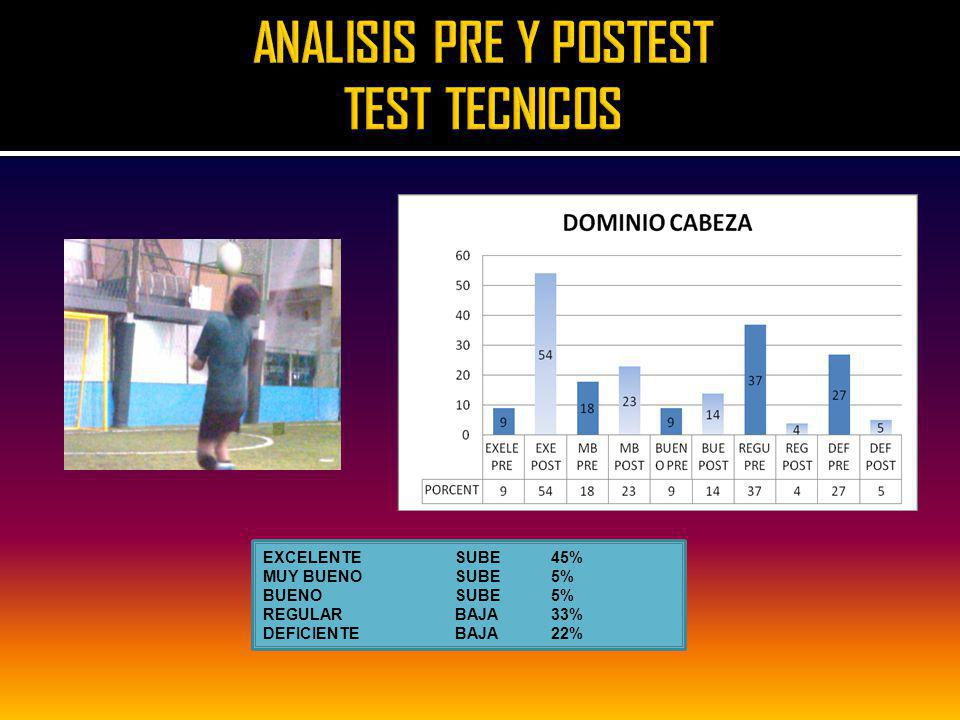ANALISIS PRE Y POSTEST TEST TECNICOS