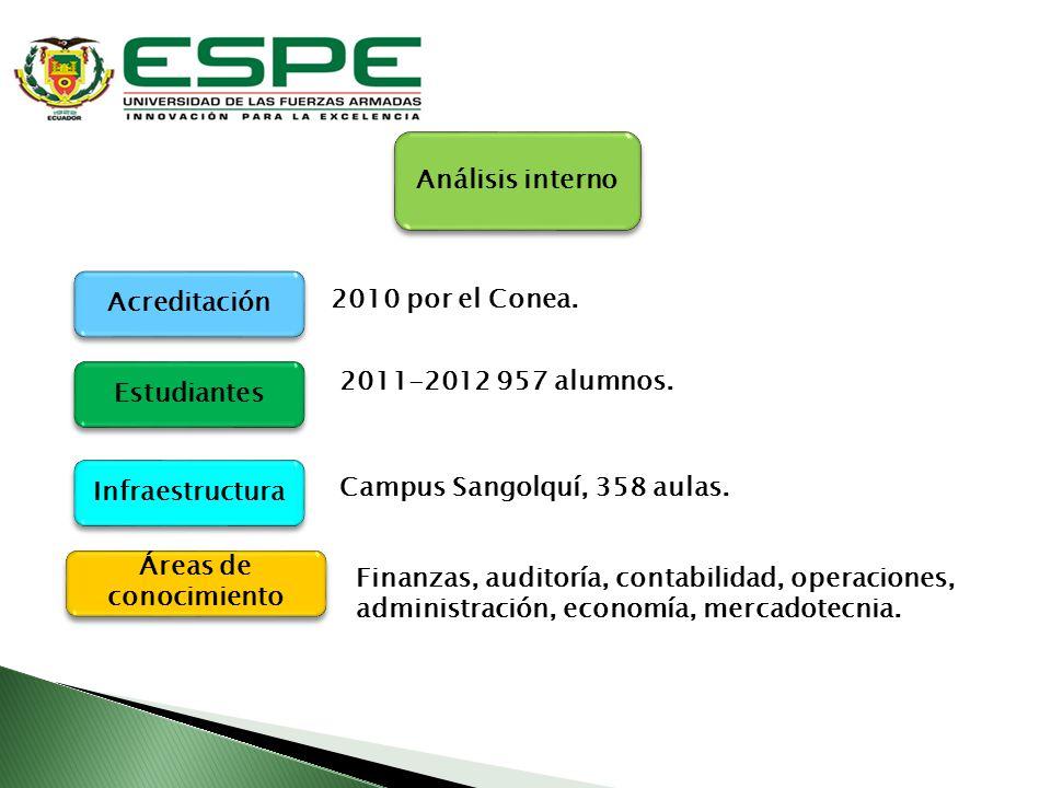 Análisis interno Acreditación. 2010 por el Conea. Estudiantes. 2011-2012 957 alumnos. Infraestructura.