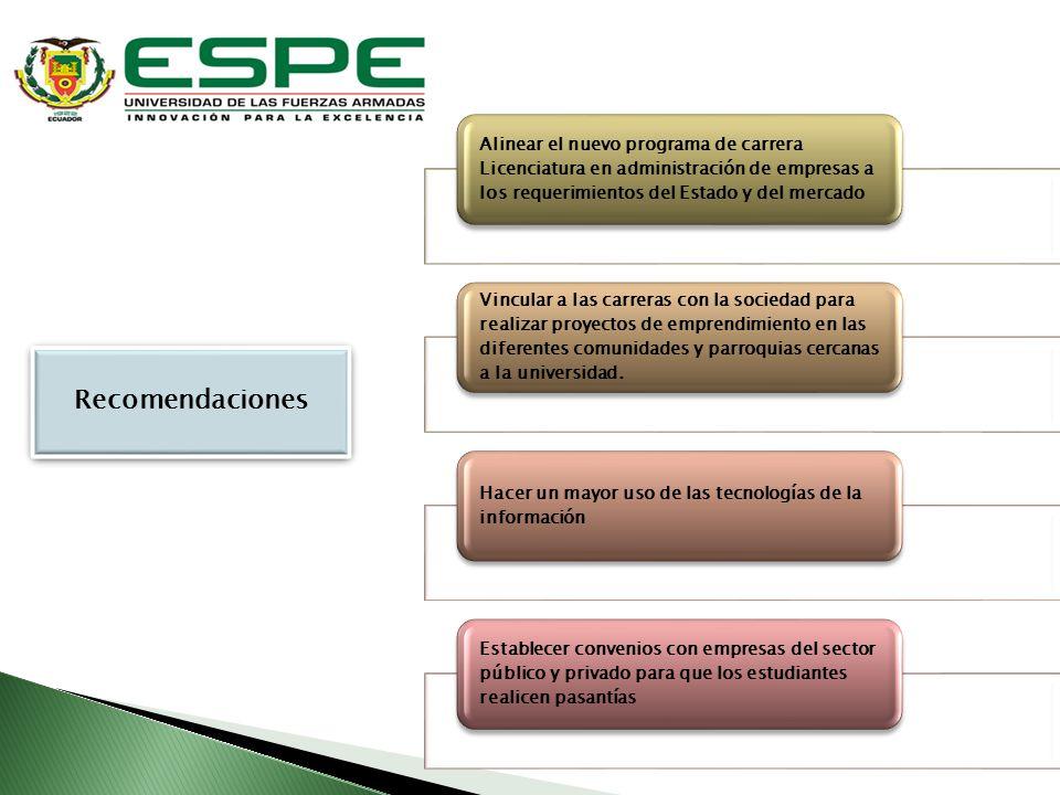 Alinear el nuevo programa de carrera Licenciatura en administración de empresas a los requerimientos del Estado y del mercado