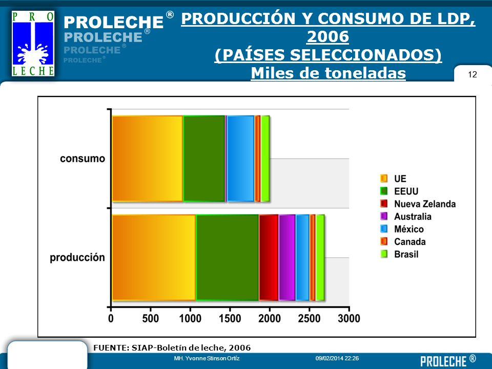 PRODUCCIÓN Y CONSUMO DE LDP, 2006 (PAÍSES SELECCIONADOS) Miles de toneladas