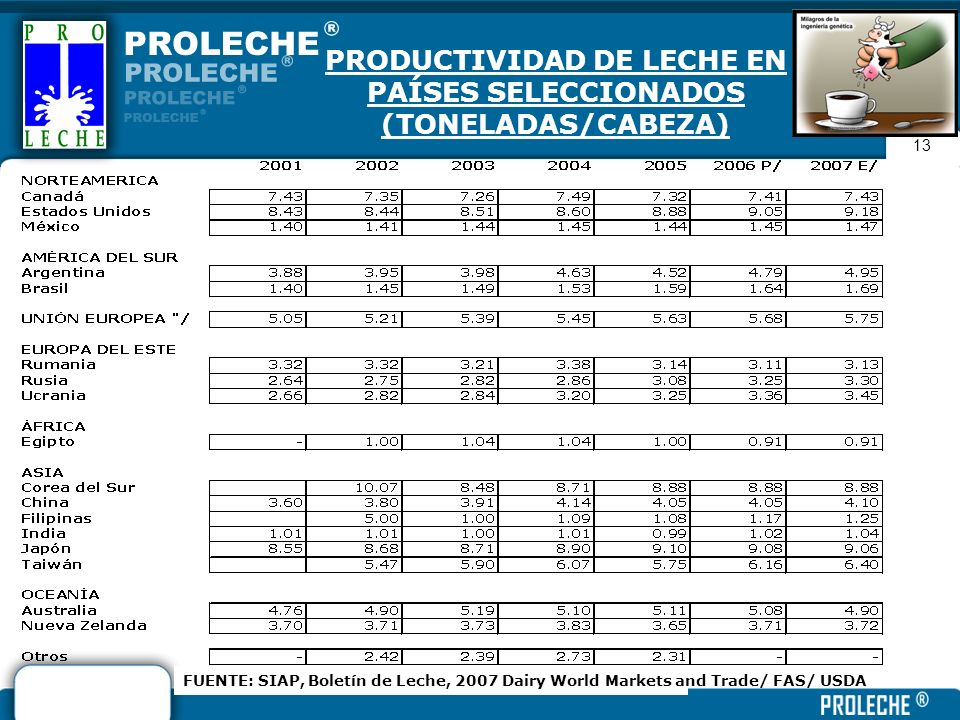 PRODUCTIVIDAD DE LECHE EN PAÍSES SELECCIONADOS (TONELADAS/CABEZA)