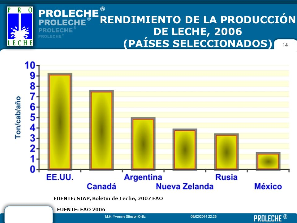 RENDIMIENTO DE LA PRODUCCIÓN DE LECHE, 2006 (PAÍSES SELECCIONADOS)