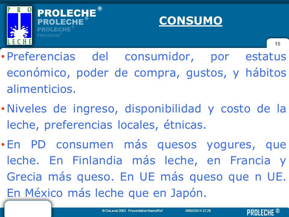 CONSUMO 15. Preferencias del consumidor, por estatus económico, poder de compra, gustos, y hábitos alimenticios.