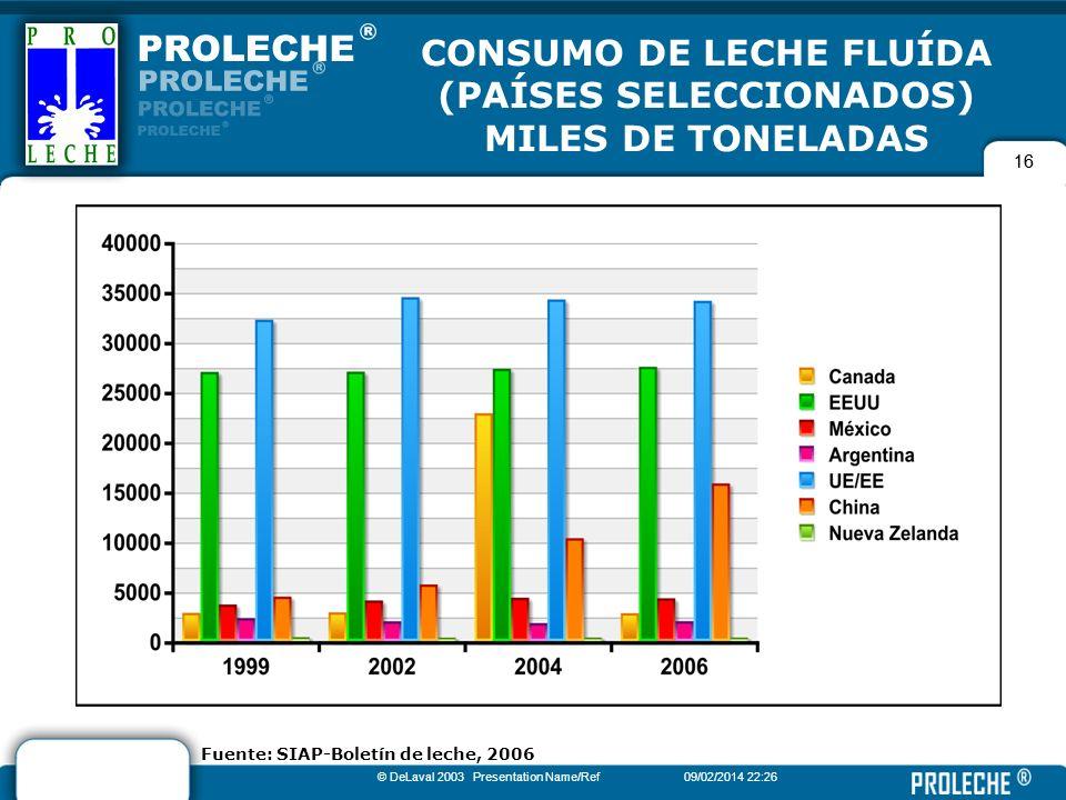 CONSUMO DE LECHE FLUÍDA (PAÍSES SELECCIONADOS)