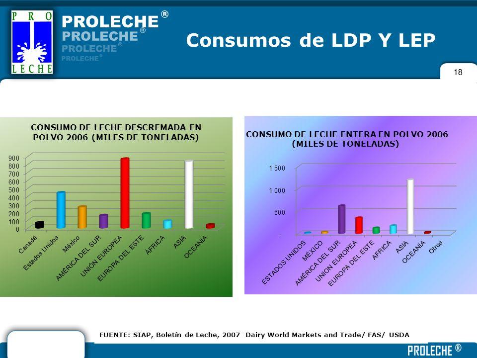 Consumos de LDP Y LEP18.