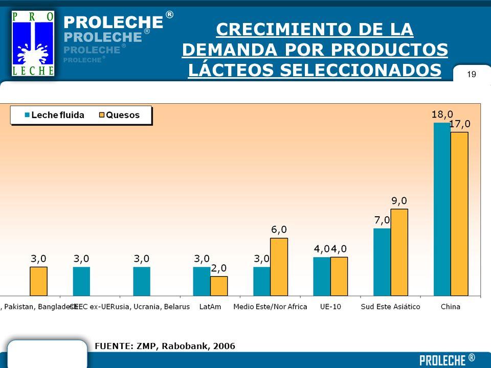 CRECIMIENTO DE LA DEMANDA POR PRODUCTOS LÁCTEOS SELECCIONADOS (%, 2006-2010)