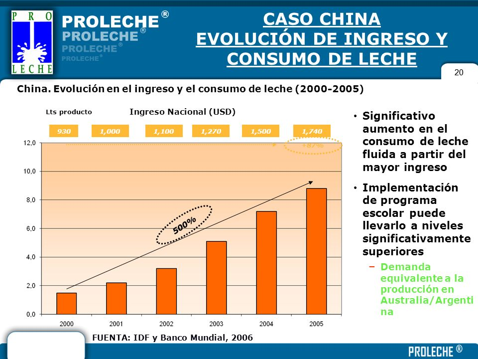 CASO CHINA EVOLUCIÓN DE INGRESO Y CONSUMO DE LECHE