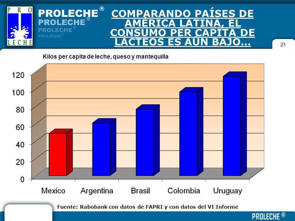 COMPARANDO PAÍSES DE AMÉRICA LATINA, EL CONSUMO PER CAPITA DE LÁCTEOS ES AÚN BAJO…
