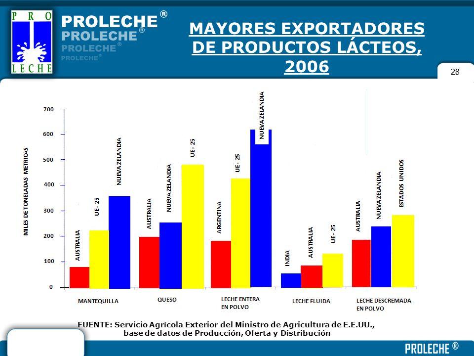 MAYORES EXPORTADORES DE PRODUCTOS LÁCTEOS, 2006