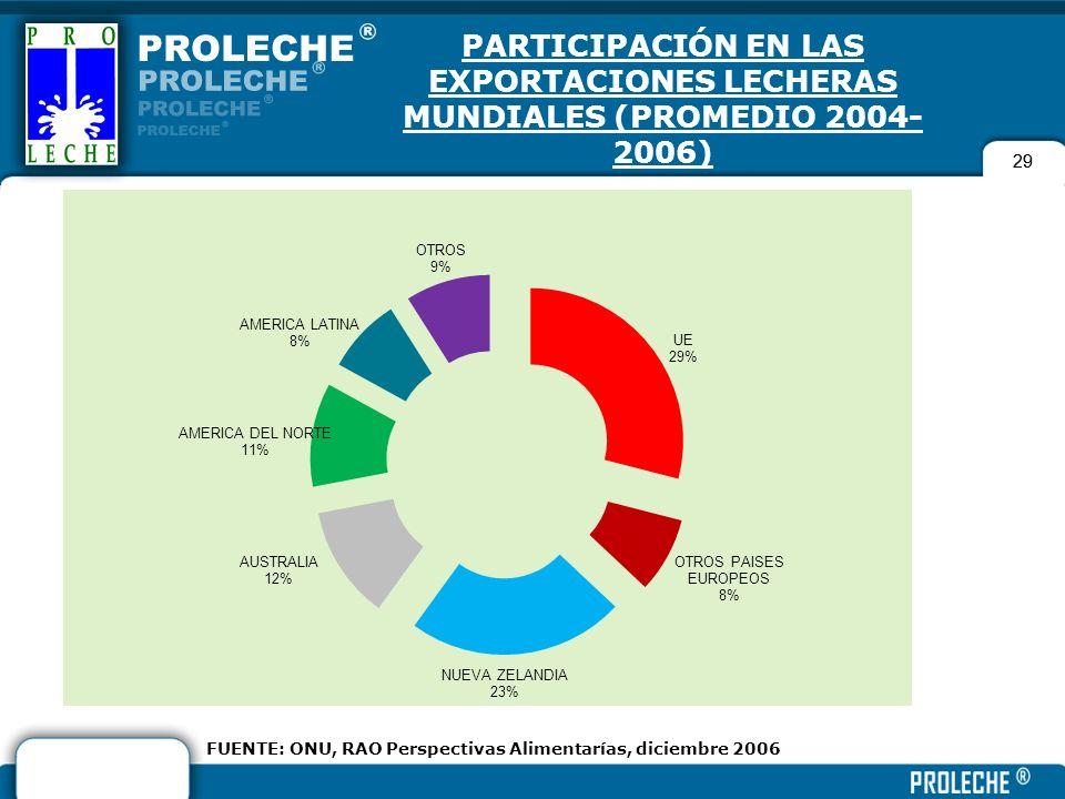 FUENTE: ONU, RAO Perspectivas Alimentarías, diciembre 2006