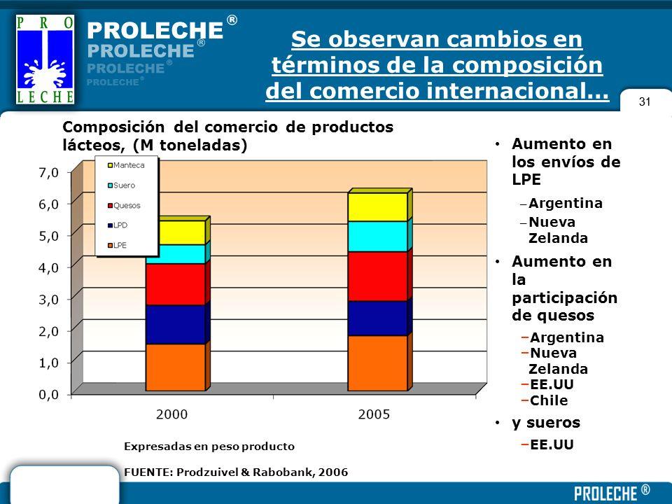 Se observan cambios en términos de la composición del comercio internacional...