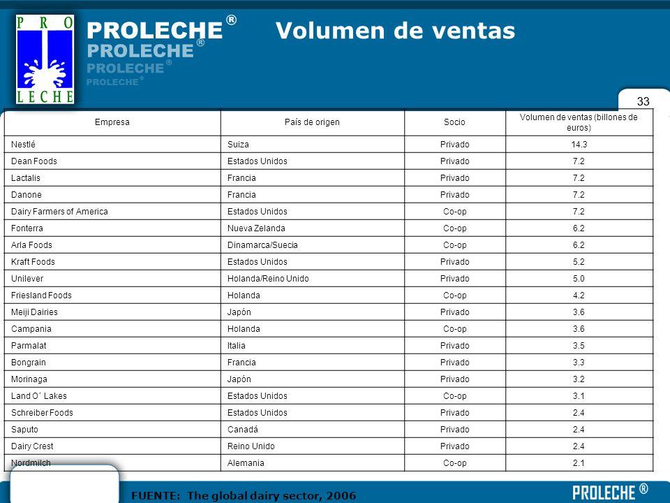 Volumen de ventas (billones de euros)