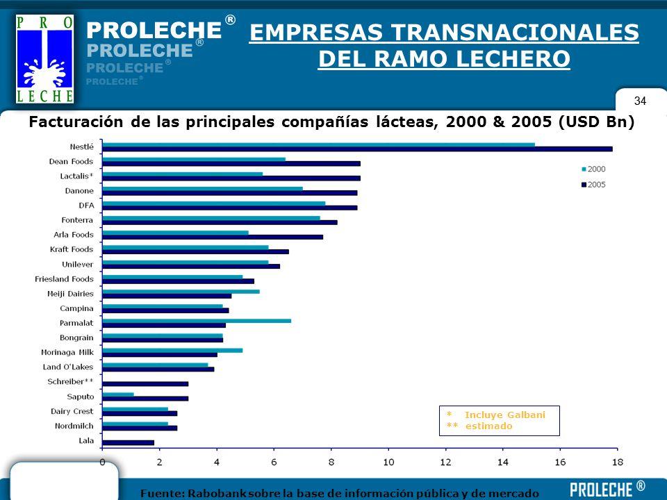 EMPRESAS TRANSNACIONALES DEL RAMO LECHERO