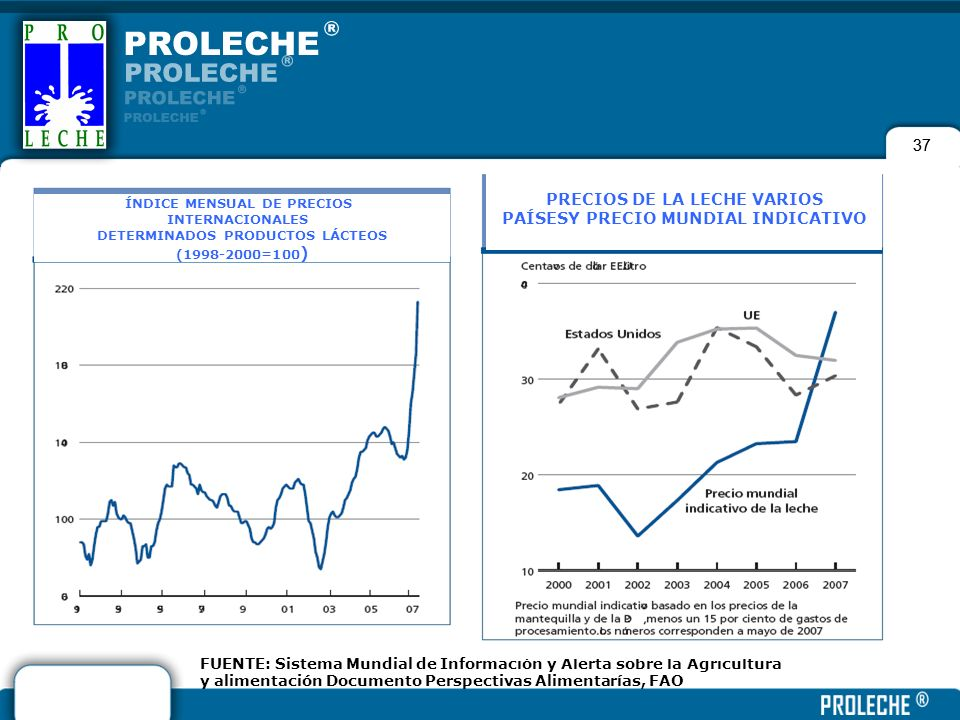 PRECIOS DE LA LECHE VARIOS PAÍSESY PRECIO MUNDIAL INDICATIVO
