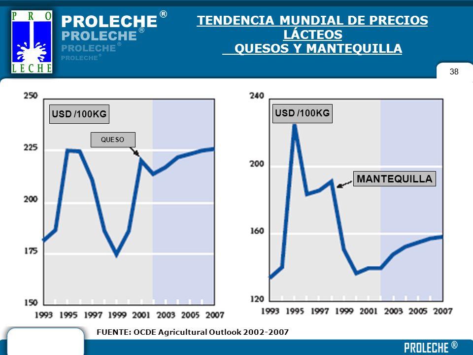 TENDENCIA MUNDIAL DE PRECIOS LÁCTEOS QUESOS Y MANTEQUILLA