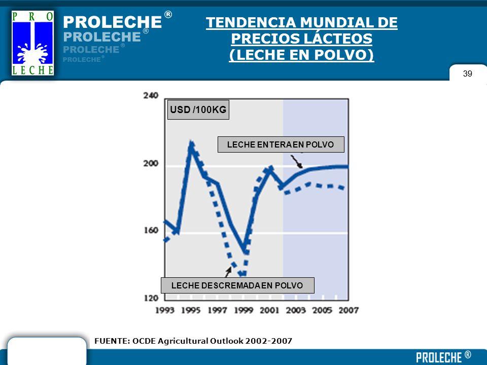 TENDENCIA MUNDIAL DE PRECIOS LÁCTEOS (LECHE EN POLVO)