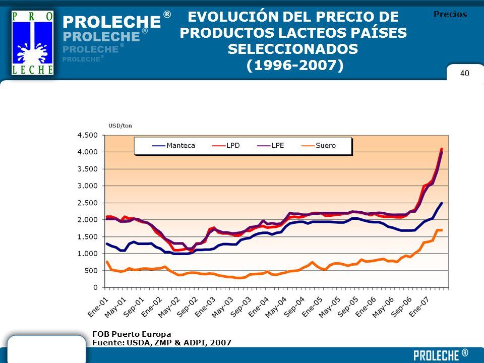 EVOLUCIÓN DEL PRECIO DE PRODUCTOS LACTEOS PAÍSES SELECCIONADOS
