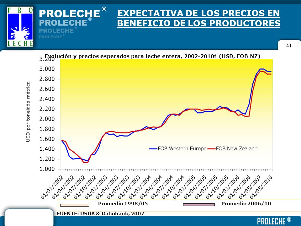 EXPECTATIVA DE LOS PRECIOS EN BENEFICIO DE LOS PRODUCTORES