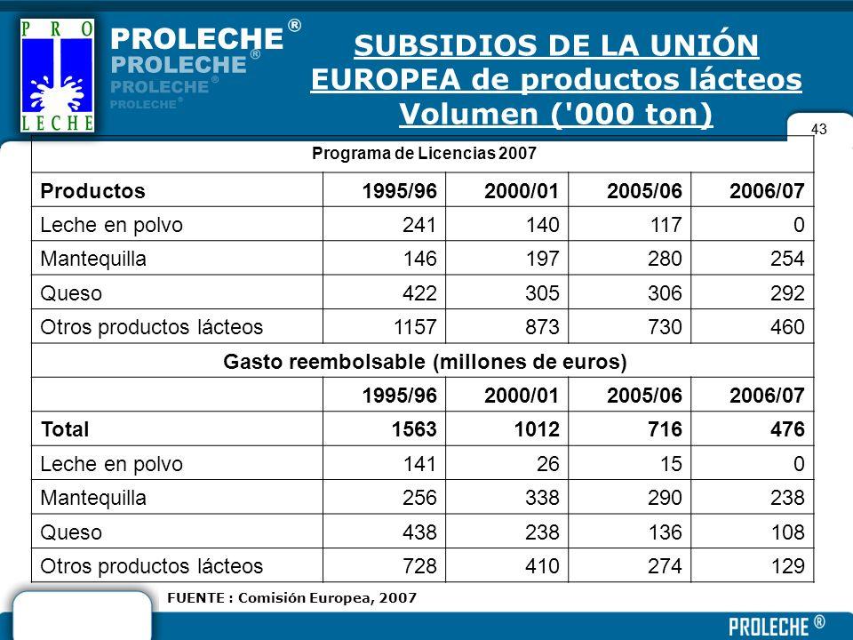 SUBSIDIOS DE LA UNIÓN EUROPEA de productos lácteos Volumen ( 000 ton)