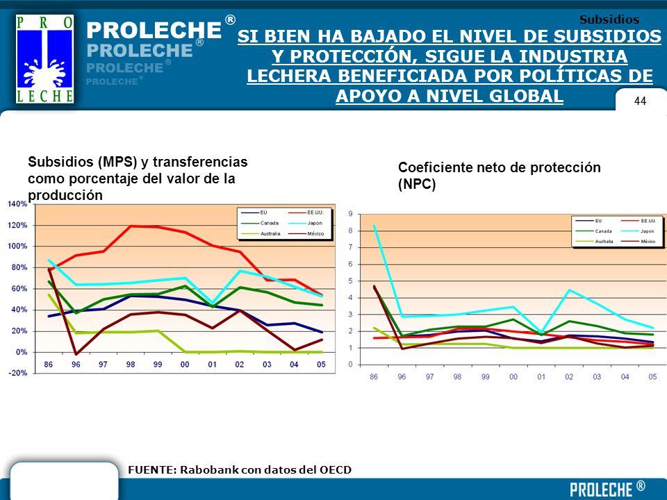 Subsidios SI BIEN HA BAJADO EL NIVEL DE SUBSIDIOS Y PROTECCIÓN, SIGUE LA INDUSTRIA LECHERA BENEFICIADA POR POLÍTICAS DE APOYO A NIVEL GLOBAL.