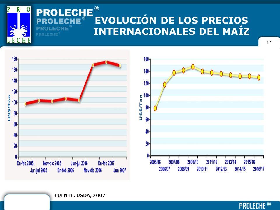 EVOLUCIÓN DE LOS PRECIOS INTERNACIONALES DEL MAÍZ