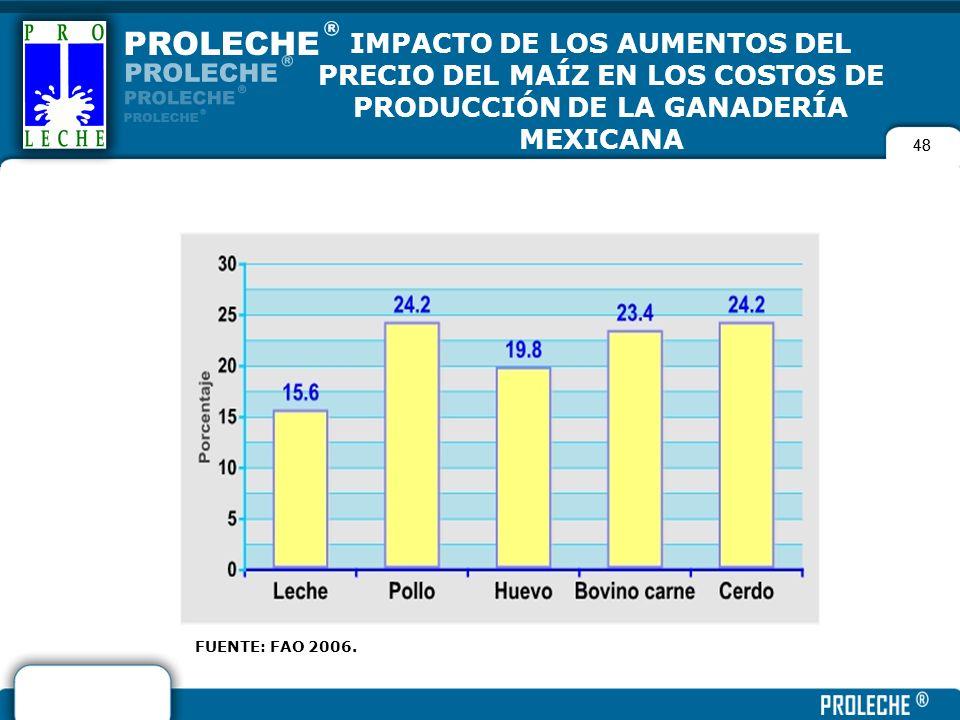 IMPACTO DE LOS AUMENTOS DEL PRECIO DEL MAÍZ EN LOS COSTOS DE PRODUCCIÓN DE LA GANADERÍA MEXICANA