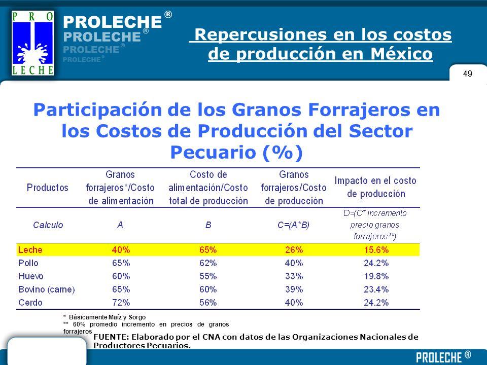 Repercusiones en los costos de producción en México