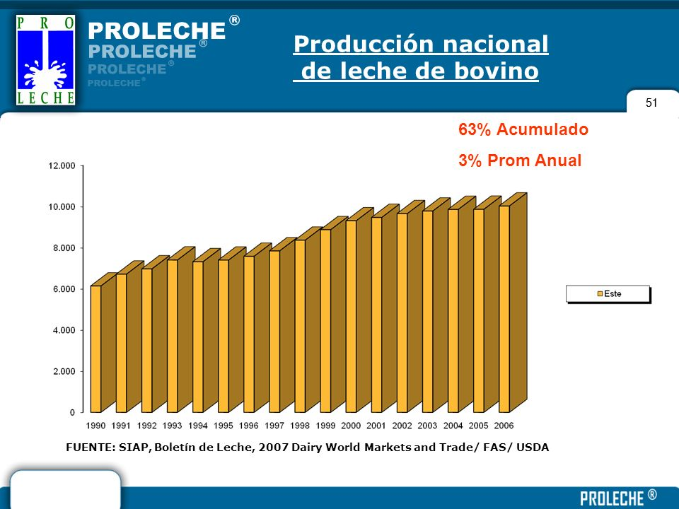 Producción nacional de leche de bovino 63% Acumulado 3% Prom Anual 51