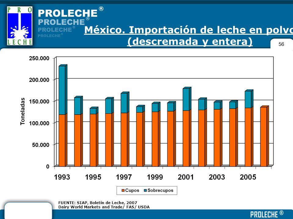 México. Importación de leche en polvo (descremada y entera)