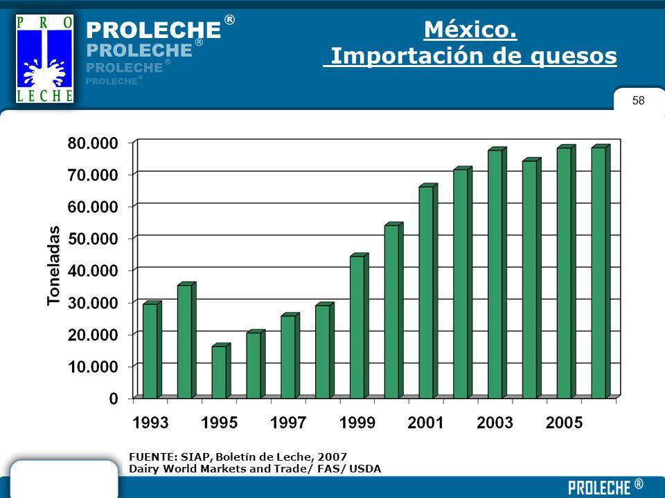 México. Importación de quesos