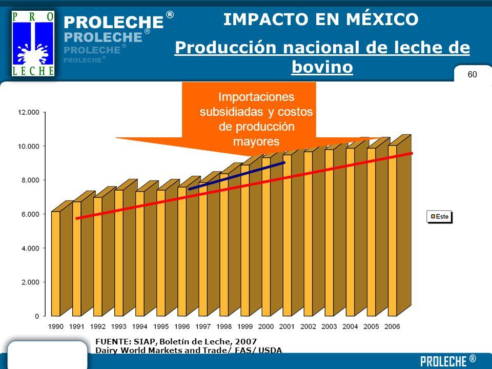 Producción nacional de leche de bovino