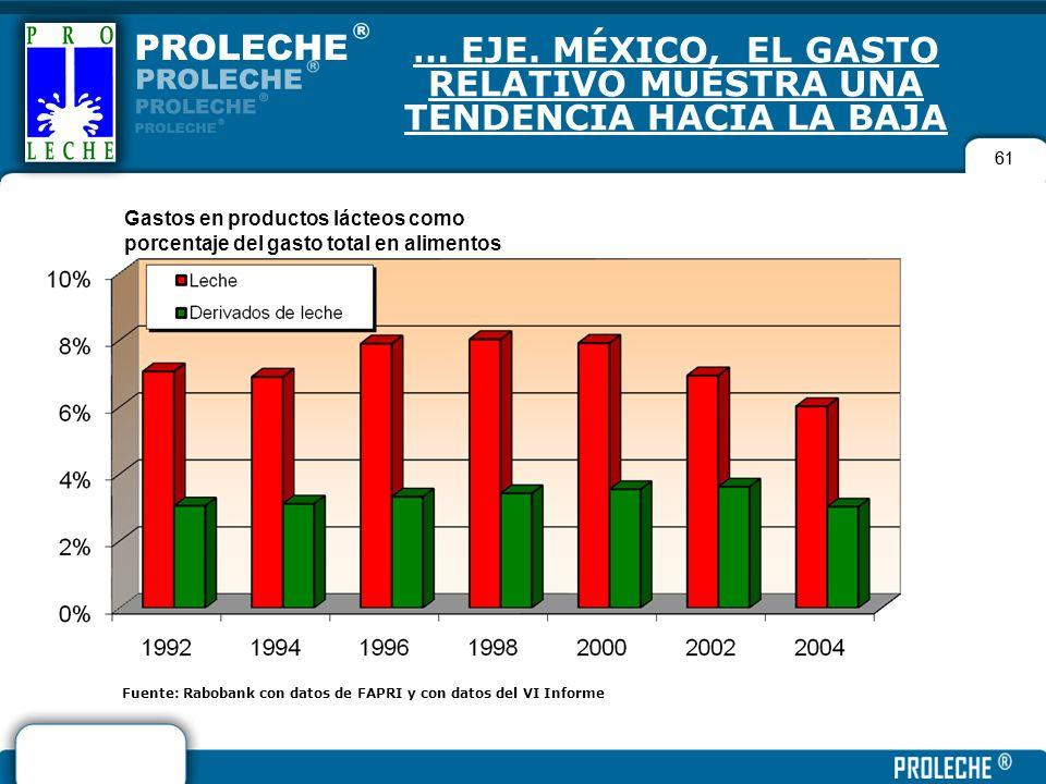 … EJE. MÉXICO, EL GASTO RELATIVO MUESTRA UNA TENDENCIA HACIA LA BAJA