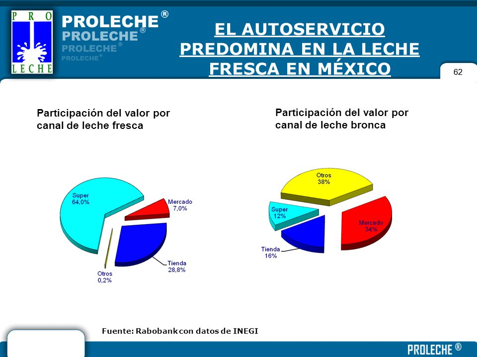 EL AUTOSERVICIO PREDOMINA EN LA LECHE FRESCA EN MÉXICO