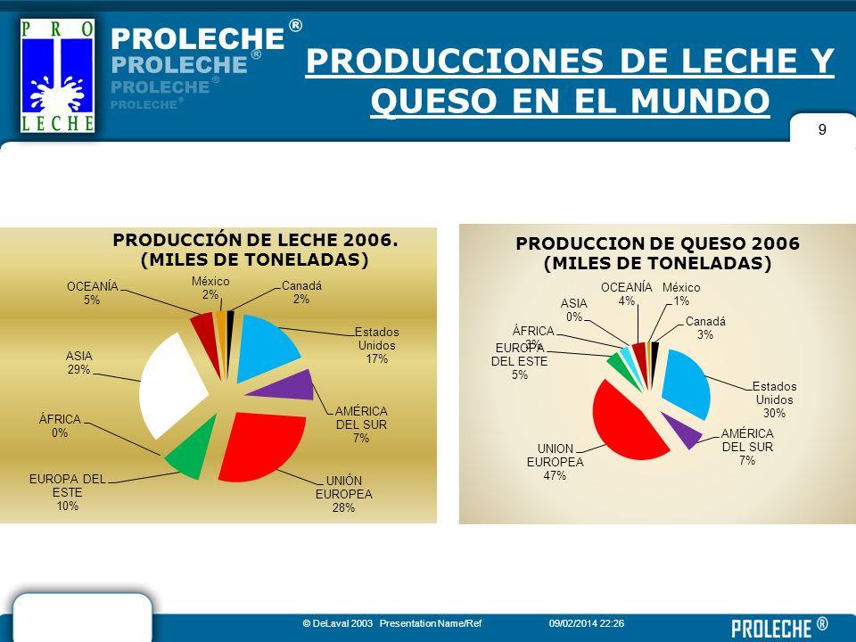 PRODUCCIONES DE LECHE Y QUESO EN EL MUNDO